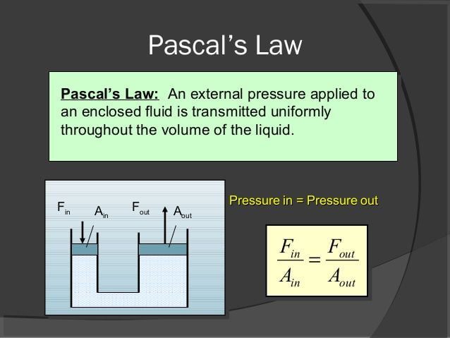 Explanation of Pascals Law