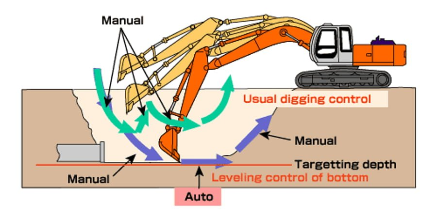 How does an excavator work