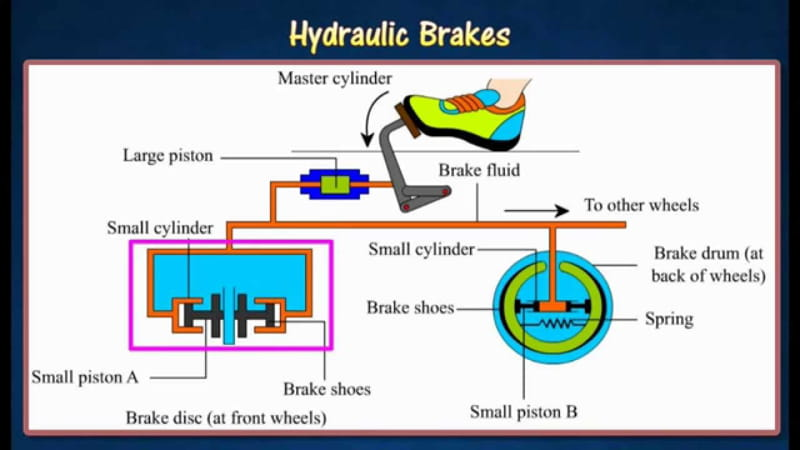 Hydraulic Brake and Pascals Law