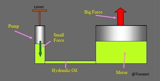 Hydraulic Lifts and Pascals Law