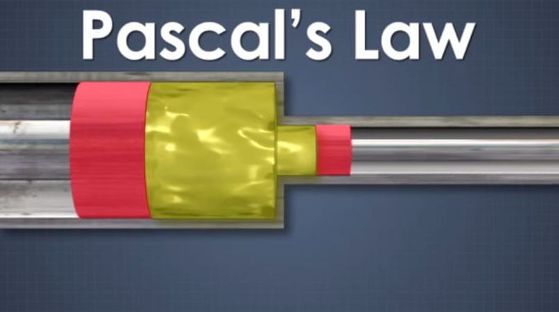 Pascal Law for Hydraulic