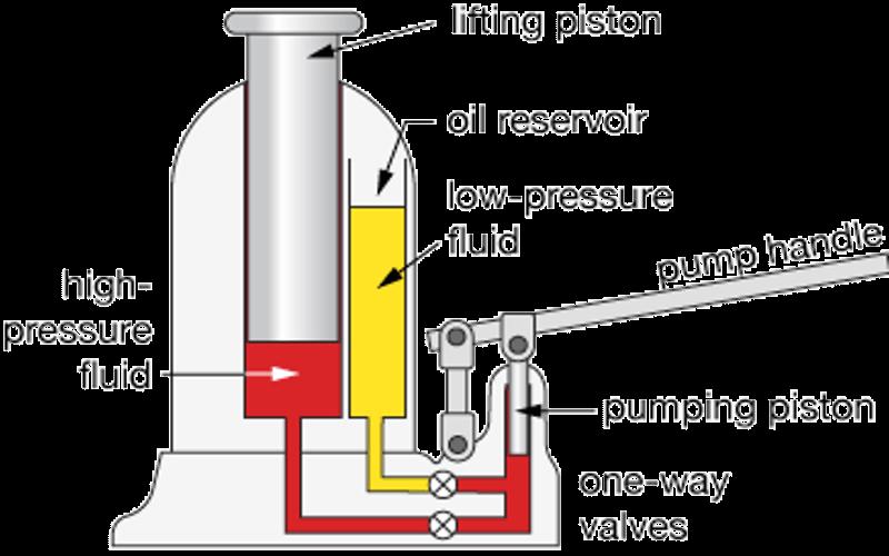 Pascals law in hydraulic excavators