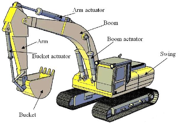 hydraulic excavators Machine